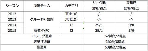 富井選手引退リリース2
