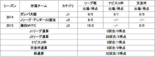 小川選手契約満了1