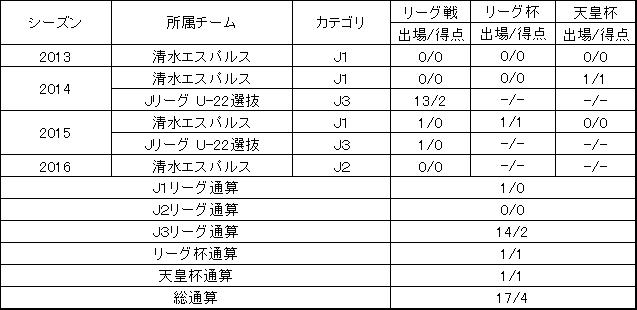 加賀美出場経歴